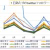 イコラブの1日あたりのtwitterフォロワーの増加(4~9月の各月ごと)のグラフと、その上位メンバーに関する考察