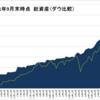 【21年9月末】資産報告