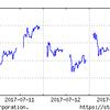 7月10日~の日経平均を見ながら、投資をつぶつぶ。