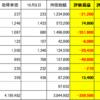 20年10月8日 日本株状況 5563新日本電工