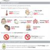 症状の統計とヘアサロン