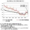 真の失業率──2020年12月までのデータによる更新