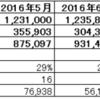 2016年度11月度月次決算(速報)