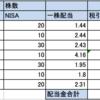 NISAの残り枠40万円で何を購入しようか悩む。気になる米国株をピックアップ!