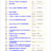 【Amazon】「Amazonで売れているビジネス書」ランキング(10/14~20)