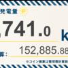 12/22〜1/4の総発電量は6,741kWh(目標比113%)でした