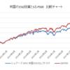 GPIFが1兆円投資するESG投資を分析する