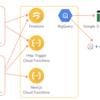 KomercoとFirebaseの話【後編】 - Firebase運用の仕組化