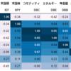 債券とも株とも相関が低めの資産