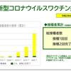 横浜市新型コロナウイルスワクチン接種状況