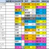 函館記念 過去好走馬傾向2020【過去成績データ】