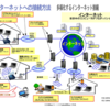 インターネット接続の仕組みを知ろう ~高速化、多様化するインターネット接続