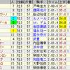 第78回皐月賞(GI)