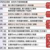 「パパにやられた」届かず 目黒女児虐待死 両親起訴 - 東京新聞(2018年6月28日)