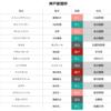 神戸新聞杯枠順確定の見解と予想 ダービー馬レイデオロの信用度は?