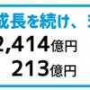 【2019年】インターネット広告代理店売上ランキング - 広告代理店を見る