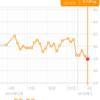 糖質制限ダイエット日記 まさかの最軽量連続更新、初の57.9kg!でも多分昨晩のシャンパンフリーフロー飲み過ぎで脱水か!?