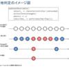 UniRx学習(1)