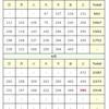 (8/15)本日の感染者数【東京】【新型コロナウイルス】【確定値】