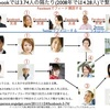 ネットワークの構造(2) スモ-ル・ワールド性、クラスター性