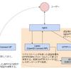 nginxとLassoを使ってサイトをOpenID Connect(Auth0)で保護する
