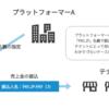 PAY.JP Platform(ベータ版)テナント振込み時の名義指定が可能になりました