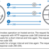 AWS Windows 自動化ラウンドテーブルのセッション資料公開