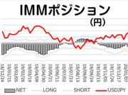 「円ネットショート6週ぶりに増加」今週のIMMポジション 2020/1/20