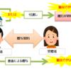 ≪宅建試験対策≫民法上の贈与契約