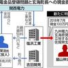 玄海町長へ100万円 高浜町元助役の関係企業 - 東京新聞(2020年1月23日)