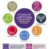 がん予防や治療のための新しい運動ガイドライン 【大腸癌・乳癌・子宮体癌・腎臓癌・膀胱癌・食道癌・胃癌・前立腺癌に関連】