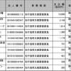 竹中平蔵さんがパソナグループの取締役会長ということは覚えておきたい