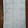 / 糖質制限 / SPT / ケトジェニック / ケトン体 / MEC食 /