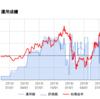 株式投資 運用成績(2016/07/10)