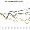 米投資銀行決算発表。日米欧金融機関の直近株価推移を再点検