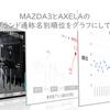 【MAZDA3】乗用車ブランド通称名別順位で11位【2019年9月】
