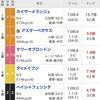 函館スプリント・ユニコーンS2019の結果