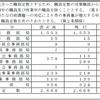 【高槻市バス】正規職員を15人増!なぜ非常勤職員を増やさないのか?