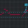 【自作曲解説】昭和時代っぽい歌謡曲の作り方(作曲編)