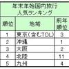 年末年始の海外1位は台湾 国内は東京/北陸