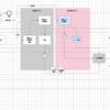 複雑な開発要件を整理する際の考え方〜RDRAを参考に〜