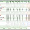 2017/8 NISA口座 保有銘柄、年度別収支&NISA口座と特定口座の前月売買実績