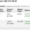 米国株投資状況 2021年2月第2週