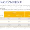 ビザの2020年Q3四半期決算を見る