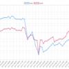 今週(7/9~13)のEA運用結果  +24,806円(-258.0pips)