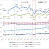 三井住友信託銀行ファンドラップ(SMTB)儲かる? ファンド別 結果まとめ 17年~19年9月