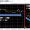 【FX】ポンド円のロンドン市場、ニューヨーク市場の流れを利用する