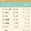 【お金】ぼっち主婦の2018.7月のお小遣い帳