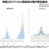 「厚生労働省発表、新型コロナウイルス感染症の国内発生状況 (令和2年8月19日18時時点)、および東京都の最新感染状況」