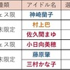 【デレステ】2020年4月 フェス限予想(4/28追記)